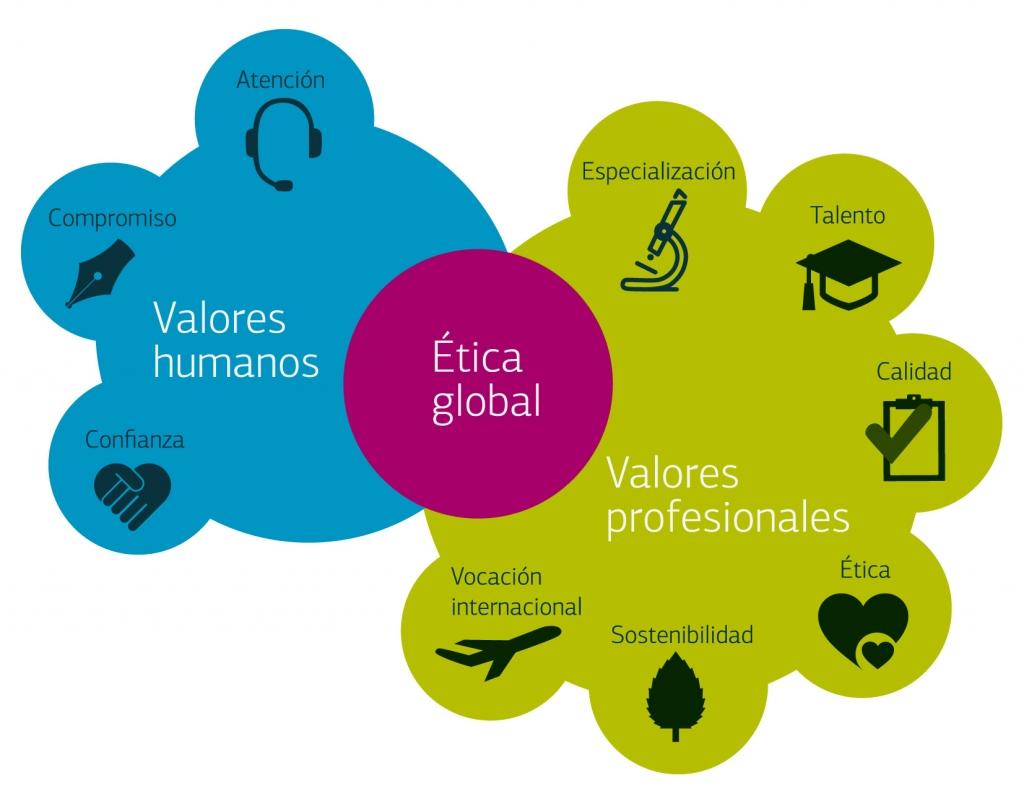 Valores Humanos y Profesionales
